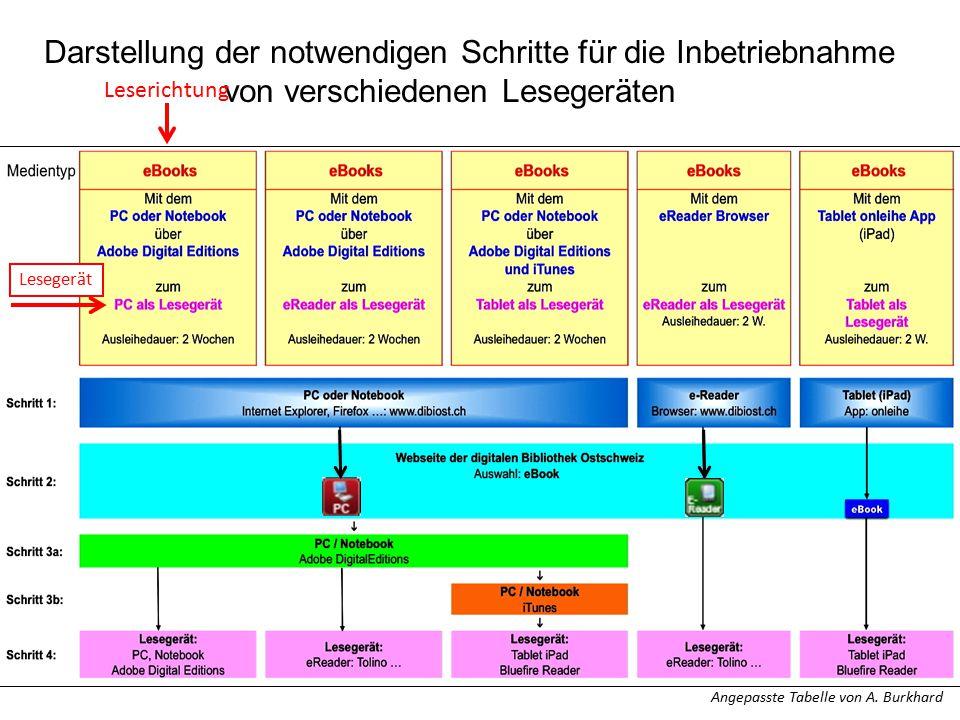 Lesegerät Darstellung der notwendigen Schritte für die Inbetriebnahme von verschiedenen Lesegeräten Leserichtung Angepasste Tabelle von A. Burkhard