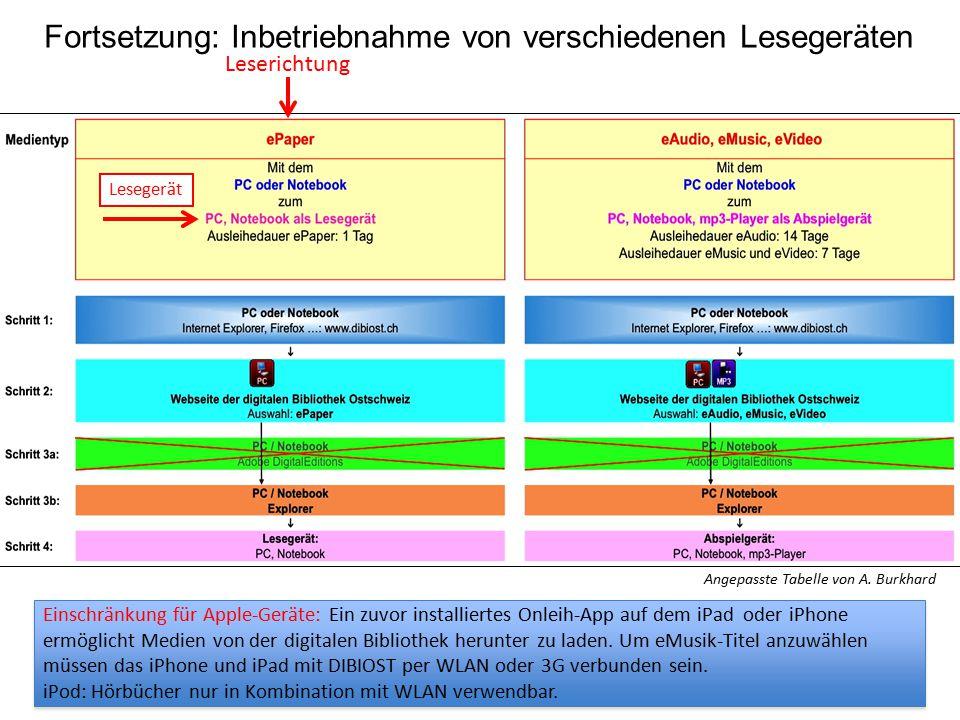 Fortsetzung: Inbetriebnahme von verschiedenen Lesegeräten Lesegerät Leserichtung Angepasste Tabelle von A. Burkhard Einschränkung für Apple-Geräte: Ei