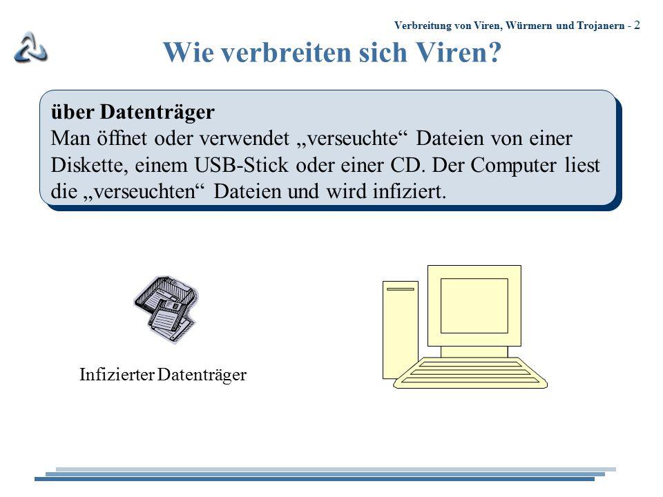"""Verbreitung von Viren, Würmern und Trojanern - 2 Wie verbreiten sich Viren? über Datenträger Man öffnet oder verwendet """"verseuchte"""" Dateien von einer"""