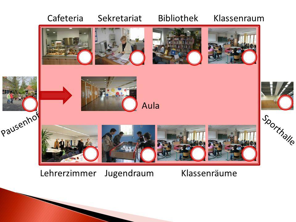 CafeteriaSekretariatBibliothekKlassenraum KlassenräumeJugendraumLehrerzimmer Sporthalle Pausenhof Aula
