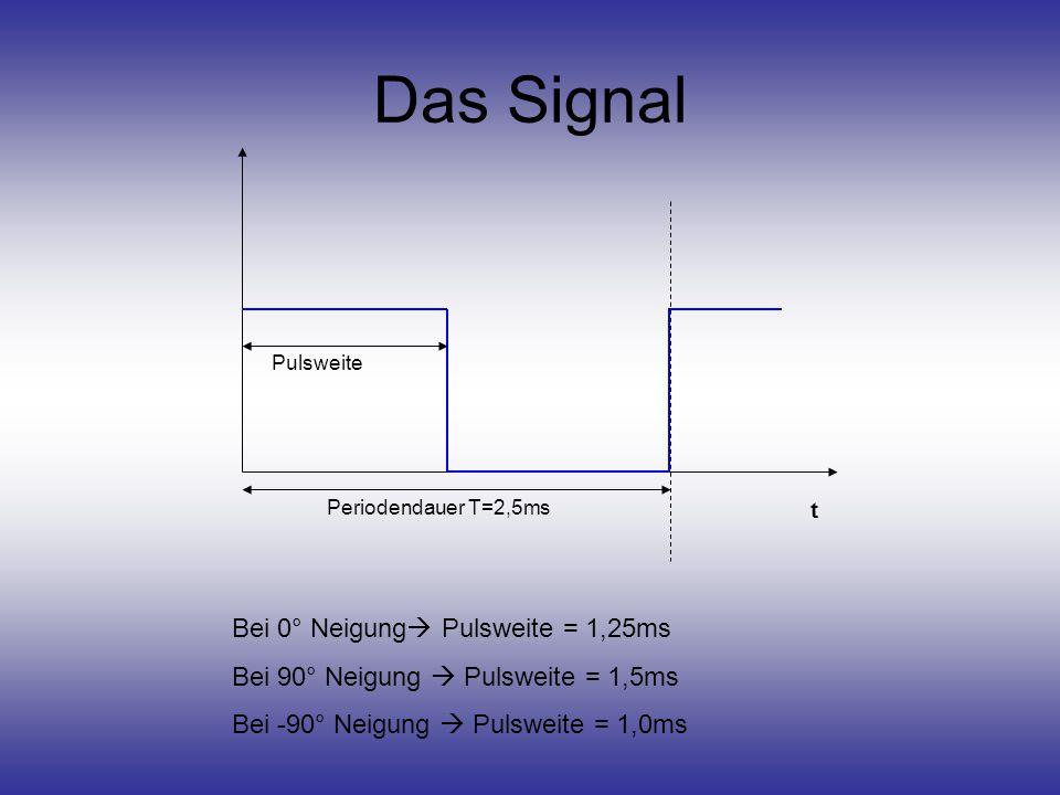 Das Signal t Periodendauer T=2,5ms Pulsweite Bei 0° Neigung  Pulsweite = 1,25ms Bei 90° Neigung  Pulsweite = 1,5ms Bei -90° Neigung  Pulsweite = 1,0ms