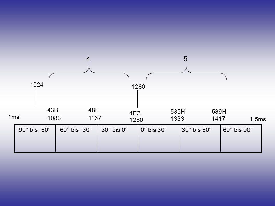60° bis 90°30° bis 60°0° bis 30°-30° bis 0°-60° bis -30°-90° bis -60° 43B 1083 48F 1167 4E2 1250 589H 1417 535H 1333 1024 1280 45 1ms 1,5ms