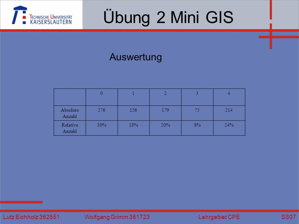 Übung 2 Mini GIS Lutz Eichholz 362551 Wolfgang Grimm 361723 Lehrgebiet CPE SS07 01234 Absolute Anzahl 27615617975214 Relative Anzahl 30%18%20%8%24% Au
