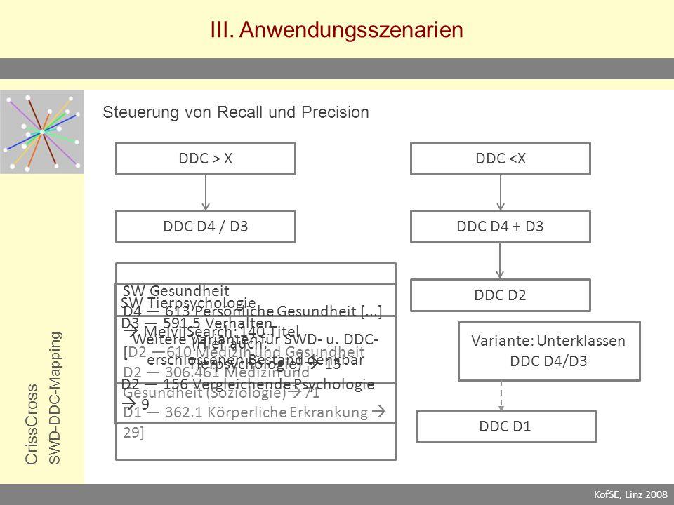 III. Anwendungsszenarien CrissCrossSWD-DDC-Mapping Steuerung von Recall und Precision KofSE, Linz 2008 DDC > XDDC <X DDC D4 / D3 DDC D1 DDC D2 Variant