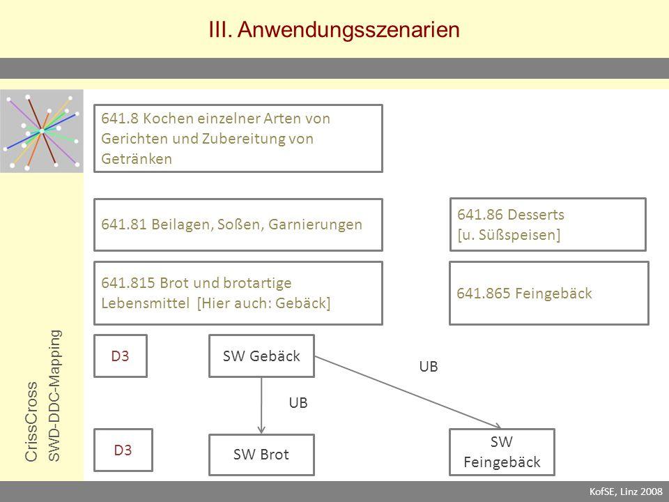 III. Anwendungsszenarien CrissCrossSWD-DDC-Mapping KofSE, Linz 2008 SW Brot 641.865 Feingebäck 641.81 Beilagen, Soßen, Garnierungen 641.86 Desserts [u