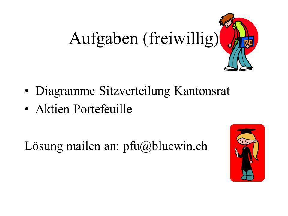 Aufgaben (freiwillig) Diagramme Sitzverteilung Kantonsrat Aktien Portefeuille Lösung mailen an: pfu@bluewin.ch