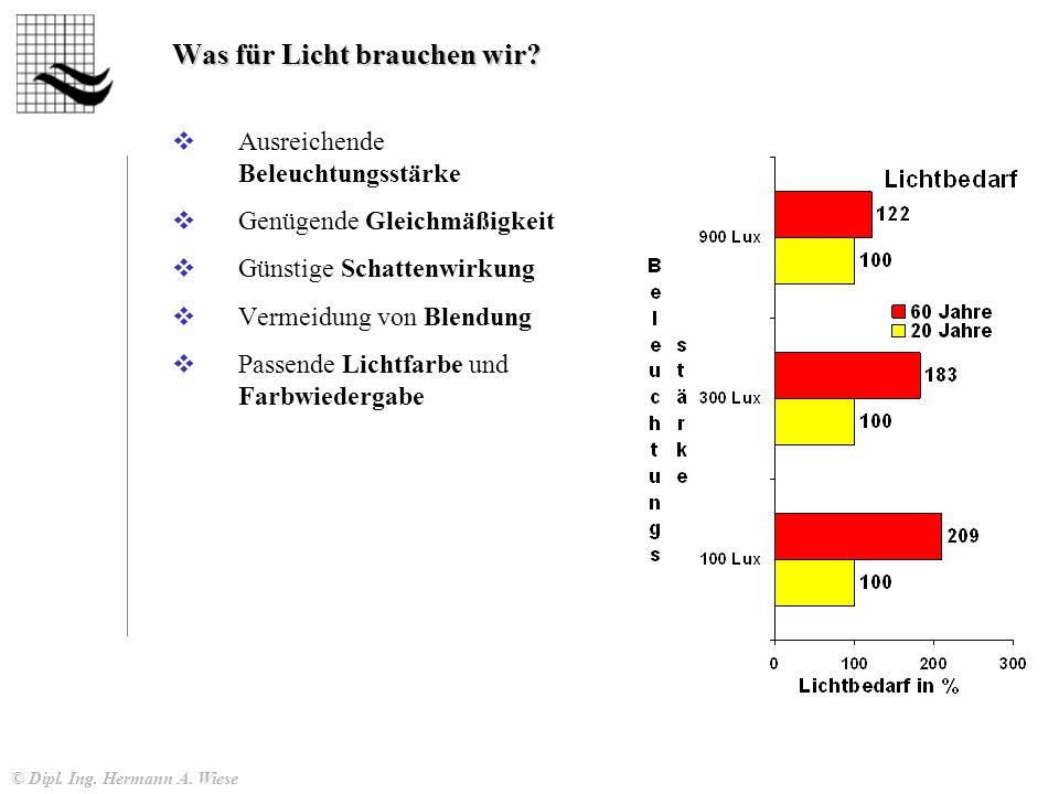 © Dipl. Ing. Hermann A. Wiese Was für Licht brauchen wir.
