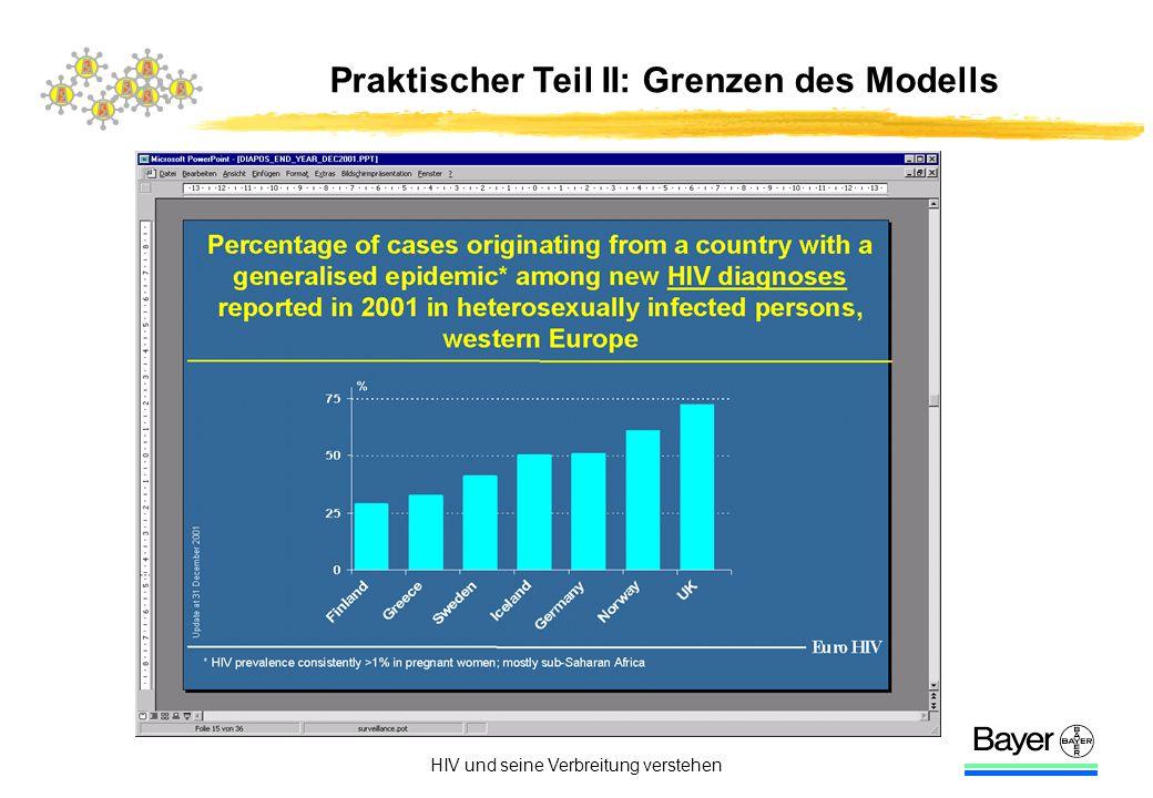 HIV und seine Verbreitung verstehen Praktischer Teil II: Grenzen des Modells