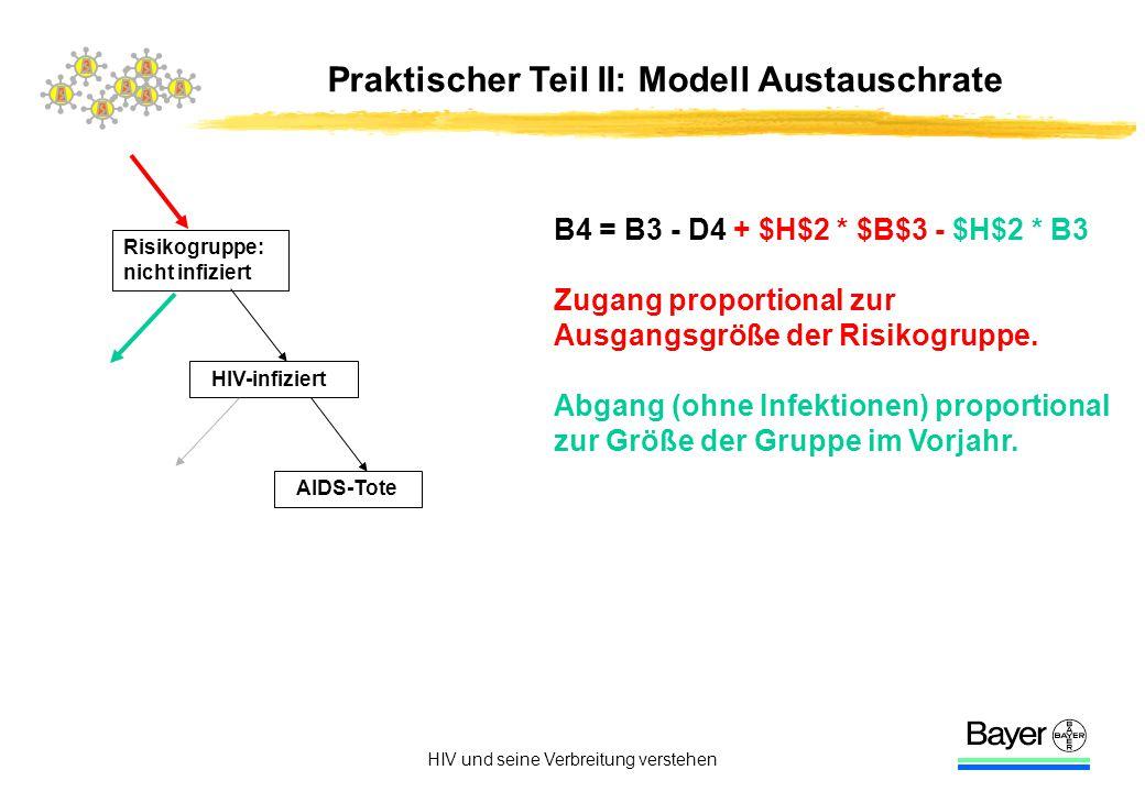 HIV und seine Verbreitung verstehen Praktischer Teil II: Modell Austauschrate Risikogruppe: nicht infiziert HIV-infiziert AIDS-Tote B4 = B3 - D4 + $H$