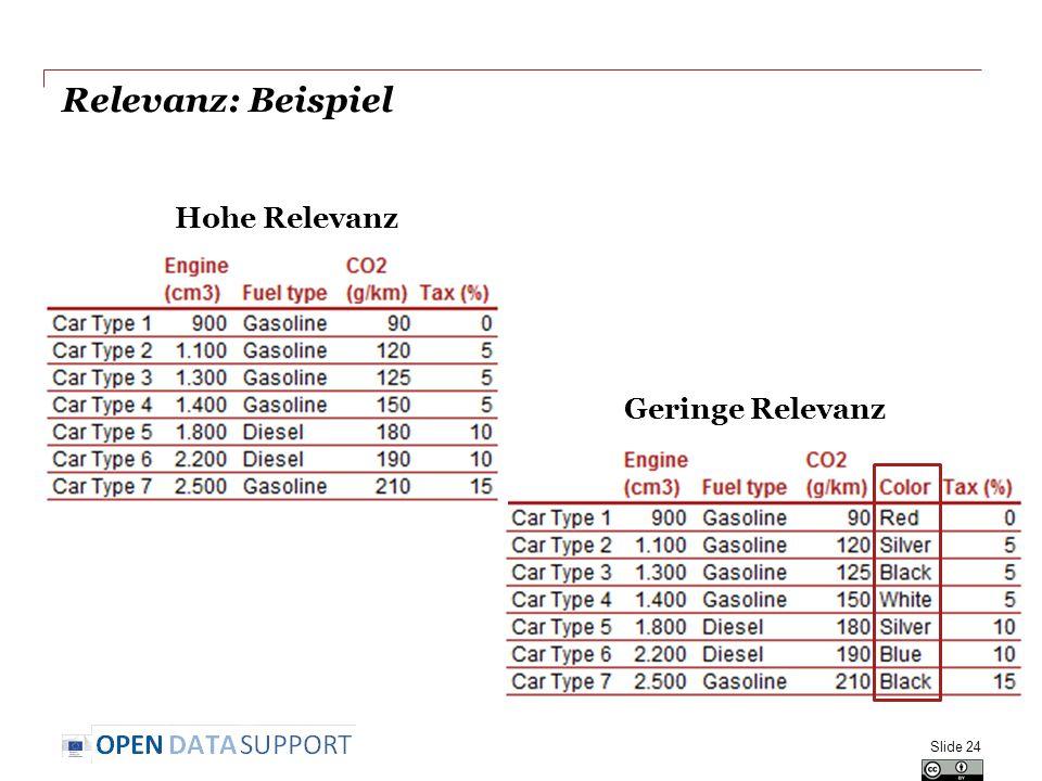 Relevanz: Beispiel Hohe Relevanz Geringe Relevanz Slide 24