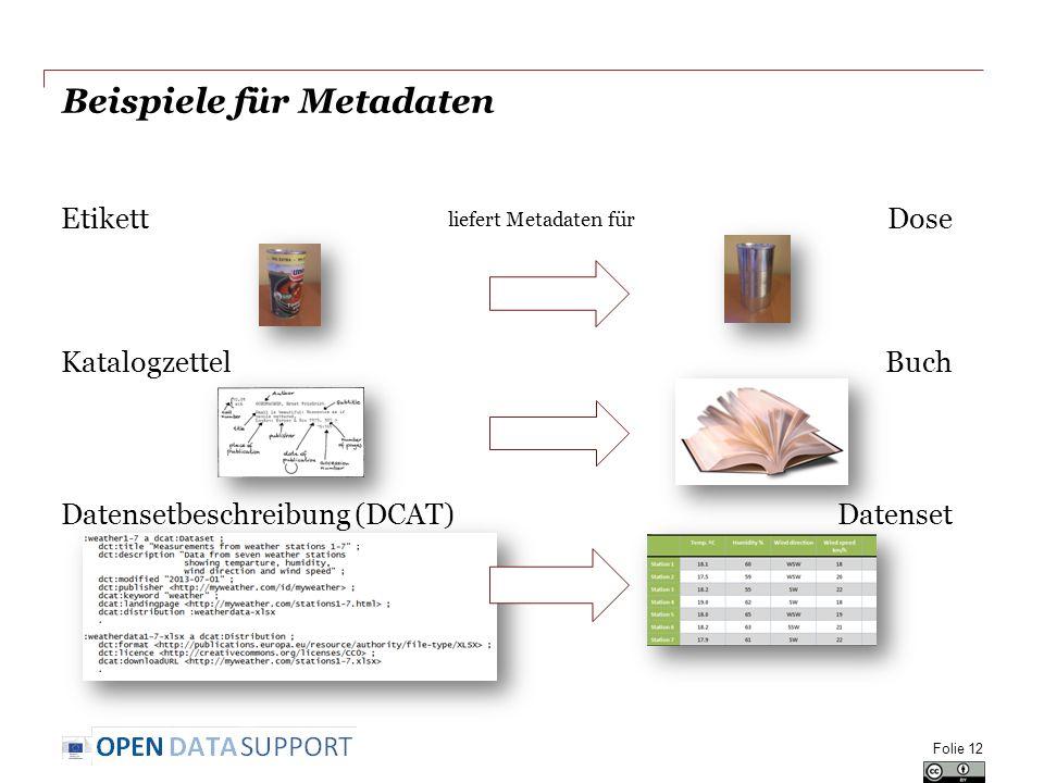 liefert Metadaten für Beispiele für Metadaten Folie 12 Dose Buch Datenset Etikett Katalogzettel Datensetbeschreibung (DCAT)