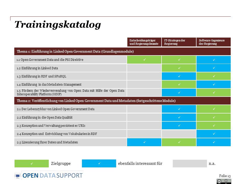 Trainingskatalog Folie 13 Thema 1: Einführung in Linked Open Government Data (Grundlagenmodule) Entscheidungsträger und Regierungsbeamte IT-Strategen der Regierung Software-Ingenieure der Regierung 1.2 Einführung in Linked Data 1.3 Einführung in RDF und SPARQL 1.4 Einführung in das Metadaten-Management 1.5 Fördern der Wiederverwendung von Open Data mit Hilfe der Open Data Interoperability Platform (ODIP) 2.1 Der Lebenszyklus von Linked Open Government Data 2.2 Einführung in die Open Data Qualität 2.3 Konzeption und Verwaltung persistent er URIs 2.4 Konzeption und Entwicklung von Vokabularien in RDF 2.5 Lizensierung Ihrer Daten und Metadaten Thema 2: Veröffentlichung von Linked Open Government Data und Metadaten (fortgeschrittene Module) 1.1 Open Government Data und die PSI Direktive Zielgruppeebenfalls interessant fürn.a.