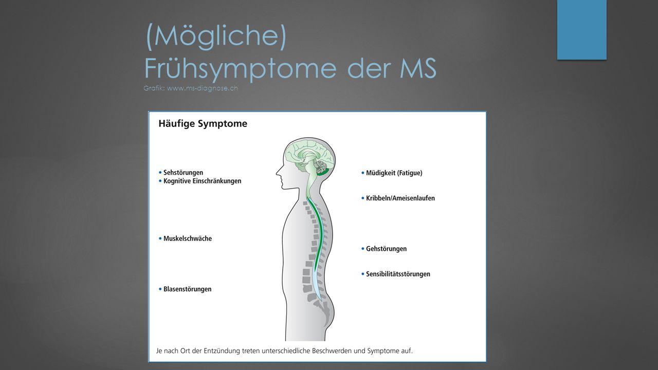 ( Mögliche) Frühsymptome der MS Grafik: www.ms-diagnose.ch