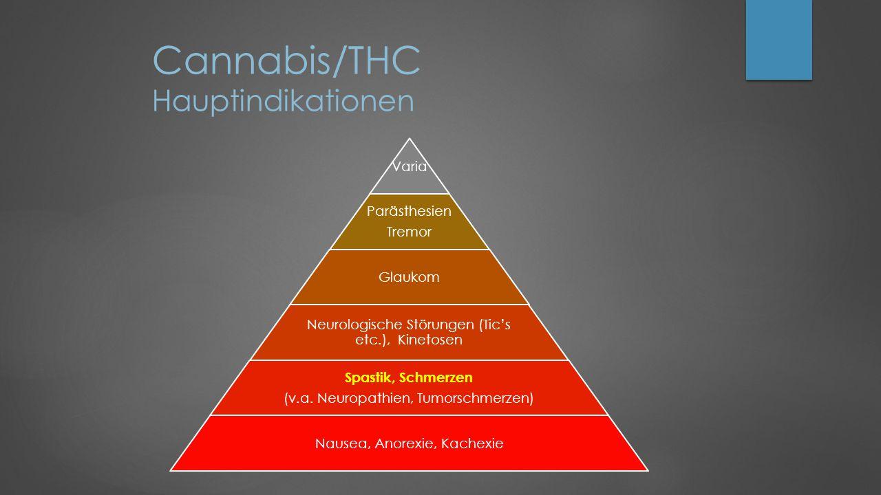 Cannabis/THC Hauptindikationen Varia Parästhesien Tremor Glaukom Neurologische Störungen (Tic's etc.), Kinetosen Spastik, Schmerzen (v.a.