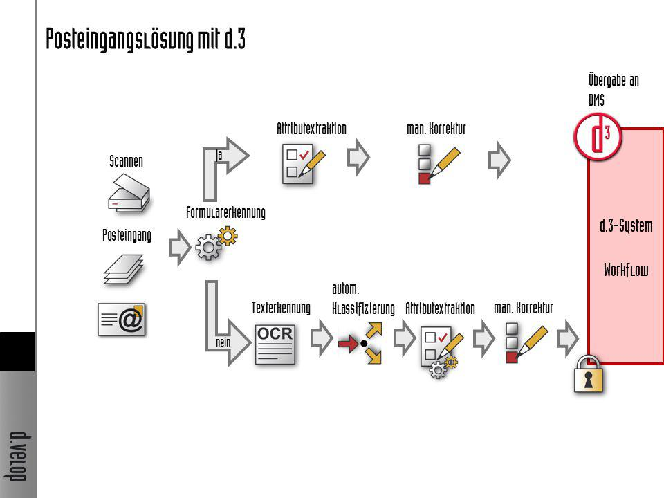 Posteingangslösung mit d.3 Texterkennung Attributextraktion Scannen Posteingang man. Korrektur Attributextraktion man. Korrektur nein ja Formularerken