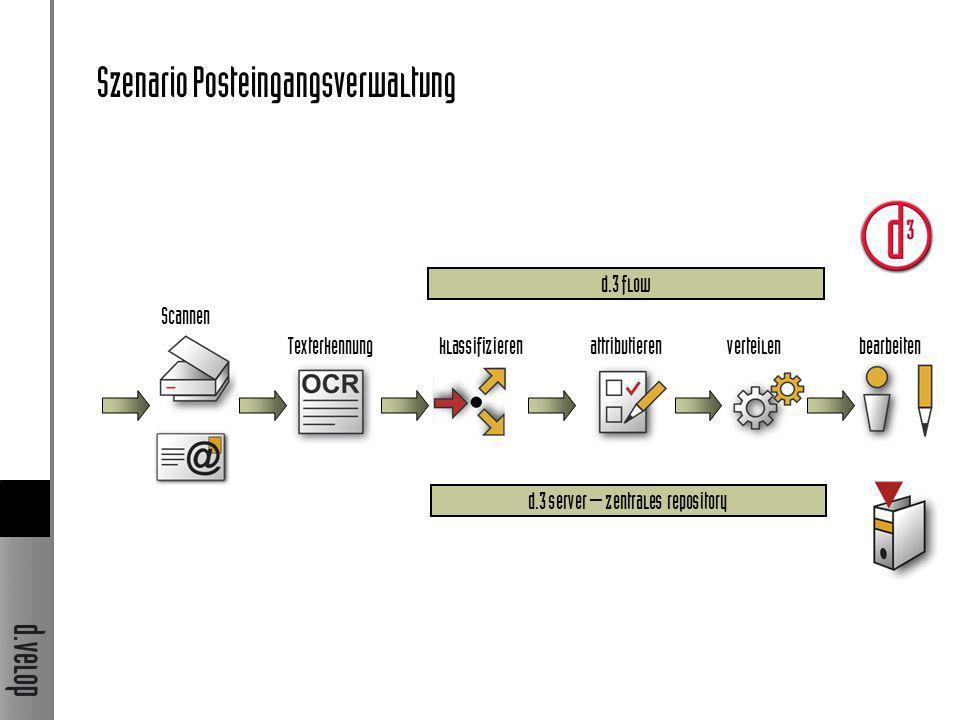 Szenario Posteingangsverwaltung bearbeitenattributierenverteilenTexterkennung d.3 flow d.3 server – zentrales repository Scannen klassifizieren