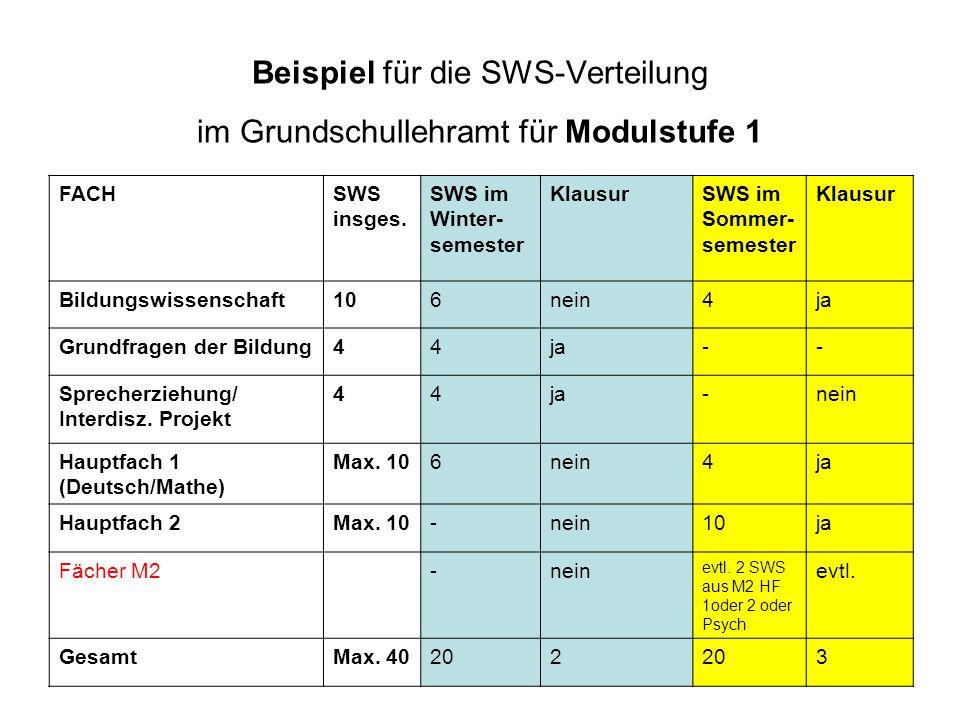 Beispiel für die SWS-Verteilung im Grundschullehramt für Modulstufe 1 FACHSWS insges. SWS im Winter- semester KlausurSWS im Sommer- semester Klausur B