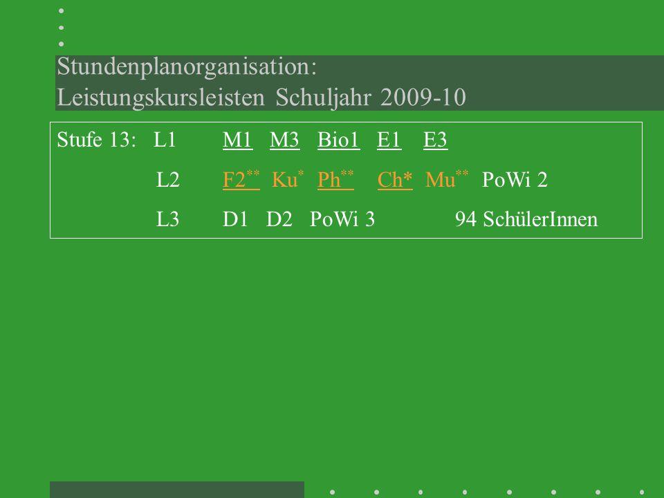 Stundenplanorganisation: Leistungskursleisten Schuljahr 2009-10 Stufe 13: L1 M1 M3 Bio1 E1 E3 L2 F2 ** Ku * Ph ** Ch* Mu ** PoWi 2 L3 D1 D2 PoWi 394 SchülerInnen