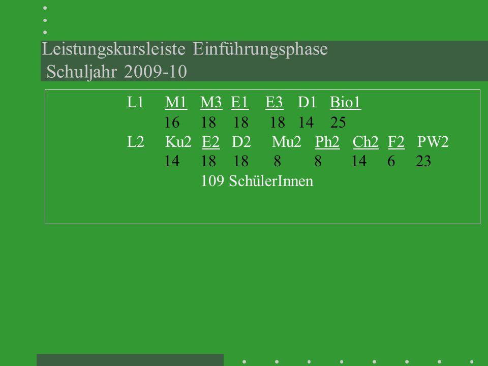 Leistungskursleiste Einführungsphase Schuljahr 2009-10 L1 M1 M3 E1 E3D1 Bio1 1618 18 18 14 25 L2 Ku2 E2 D2 Mu2 Ph2 Ch2 F2 PW2 14 18 18 8 8 14 6 23 109 SchülerInnen
