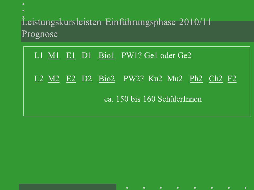 Leistungskursleisten Einführungsphase 2010/11 Prognose L1 M1 E1 D1 Bio1 PW1? Ge1 oder Ge2 L2 M2 E2 D2 Bio2 PW2? Ku2 Mu2 Ph2 Ch2 F2 ca. 150 bis 160 Sch