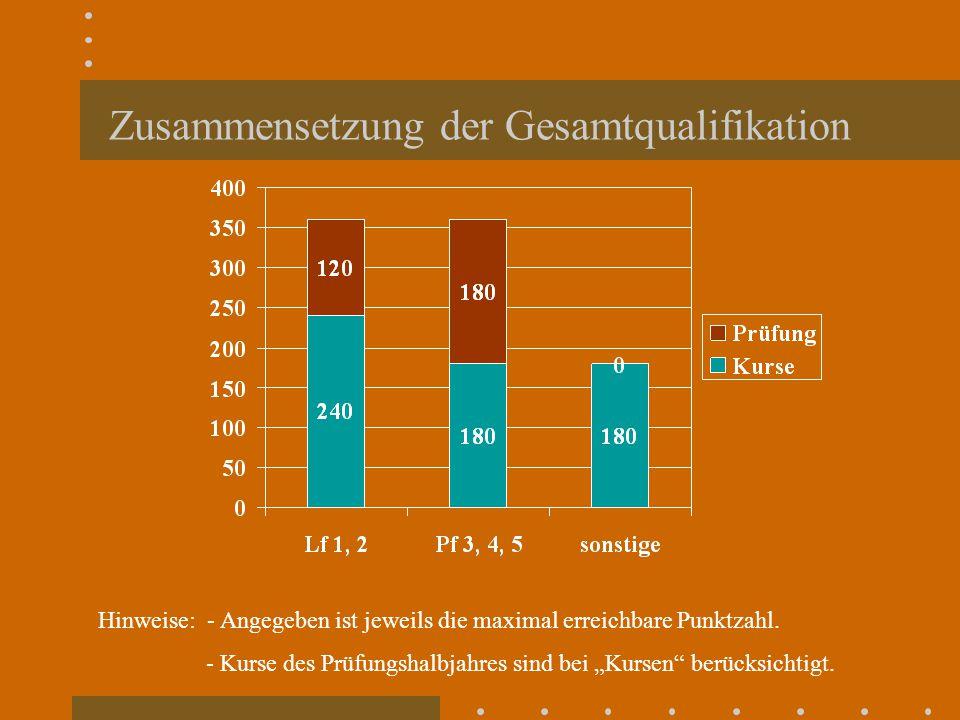 """Zusammensetzung der Gesamtqualifikation Hinweise: - Angegeben ist jeweils die maximal erreichbare Punktzahl. - Kurse des Prüfungshalbjahres sind bei """""""