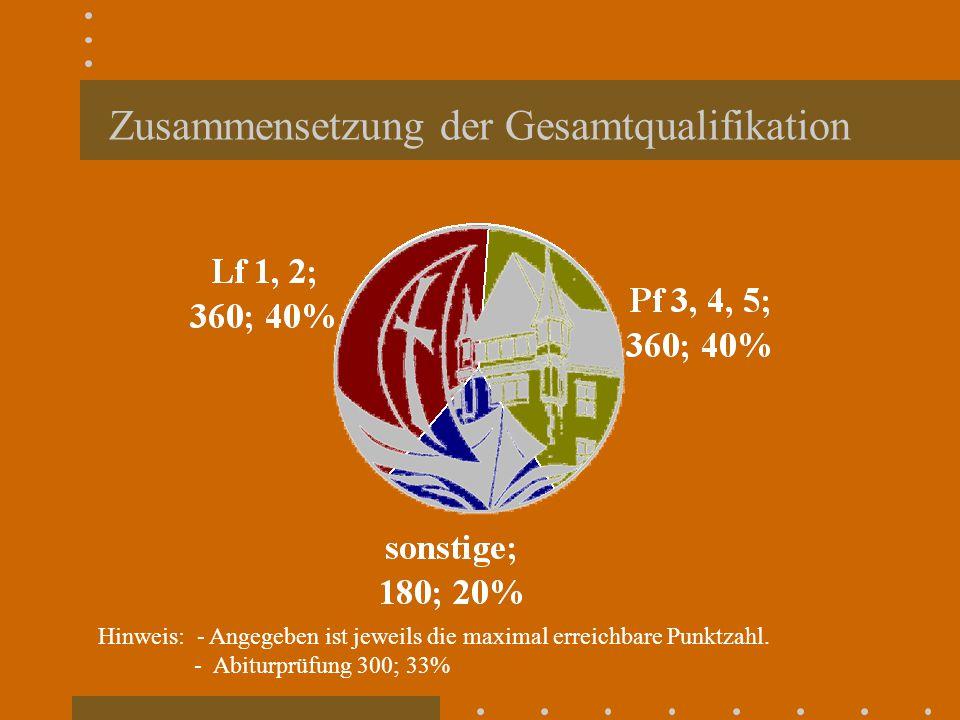 Zusammensetzung der Gesamtqualifikation Hinweis: - Angegeben ist jeweils die maximal erreichbare Punktzahl. - Abiturprüfung 300; 33%