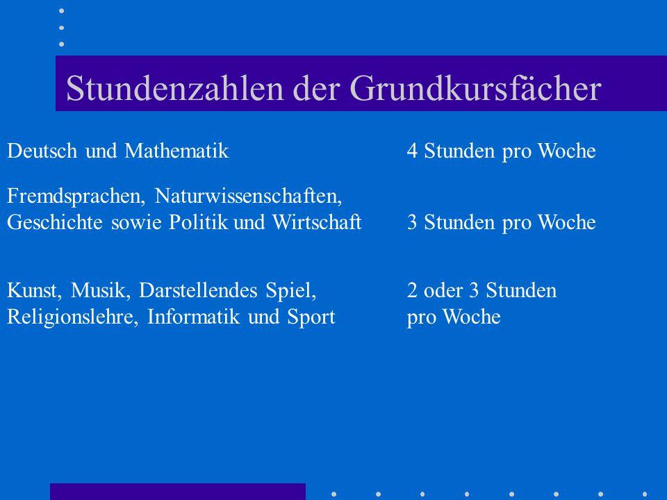 Stundenzahlen der Grundkursfächer Deutsch und Mathematik4 Stunden pro Woche Fremdsprachen, Naturwissenschaften, Geschichte sowie Politik und Wirtschaf