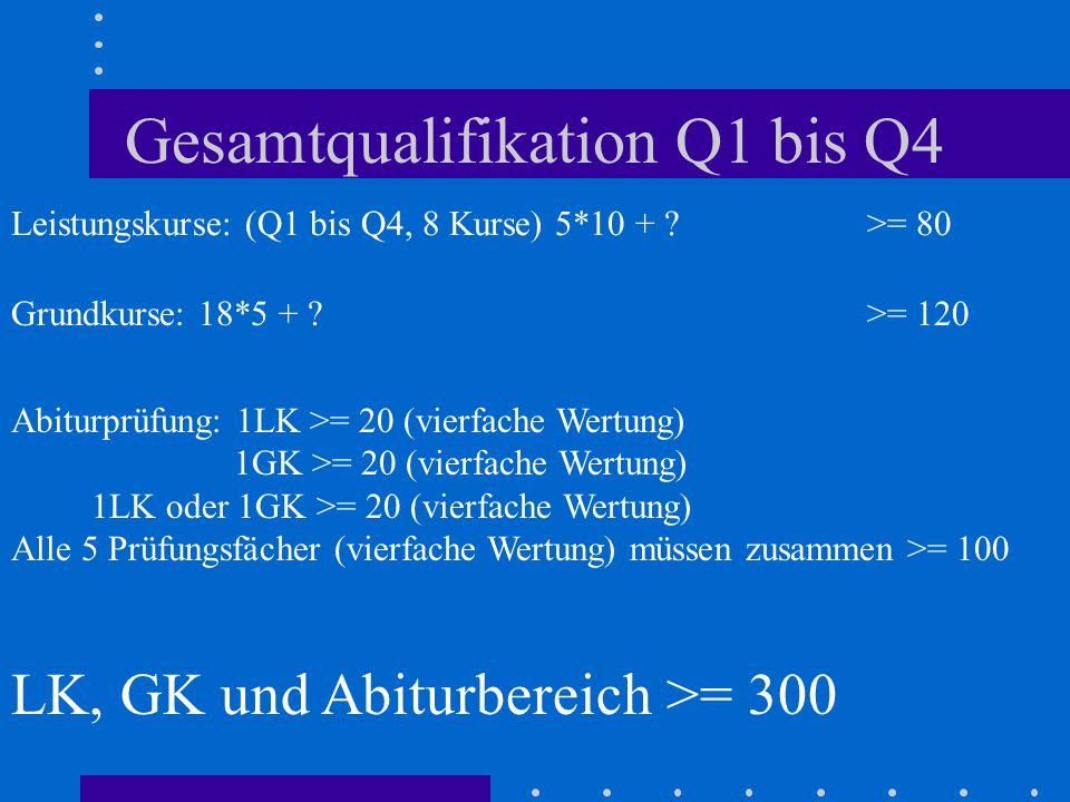 Gesamtqualifikation Q1 bis Q4 Leistungskurse: (Q1 bis Q4, 8 Kurse) 5*10 + ? >= 80 Grundkurse: 18*5 + ? >= 120 Abiturprüfung: 1LK >= 20 (vierfache Wert