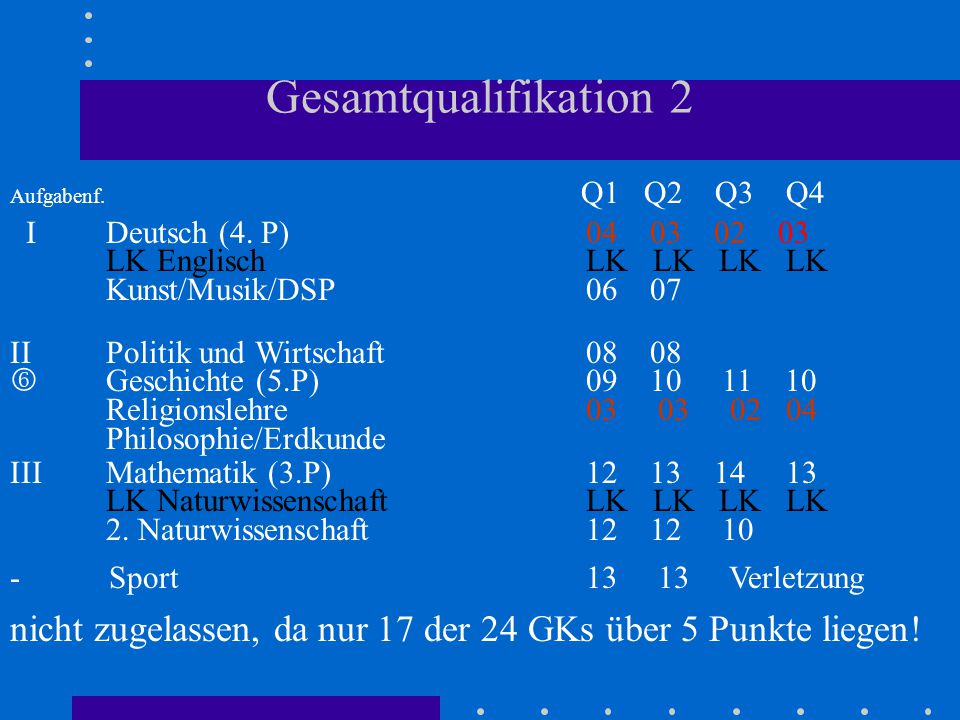 Gesamtqualifikation 2 Aufgabenf. Q1 Q2 Q3 Q4 IDeutsch (4. P)04 03 02 03 LK Englisch LK LK LK LK Kunst/Musik/DSP06 07 IIPolitik und Wirtschaft08 08  G