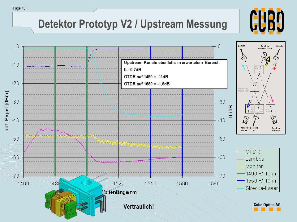 Page 10 Vertraulich! Detektor Prototyp V2 / Upstream Messung Upstream Kanäle ebenfalls in erwartetem Bereich IL=0,7dB OTDR auf 1490 = -11dB OTDR auf 1
