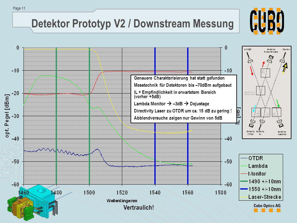 Page 11 Vertraulich! Detektor Prototyp V2 / Downstream Messung Genauere Charakterisierung hat statt gefunden Messtechnik für Detektoren bis –70dBm auf