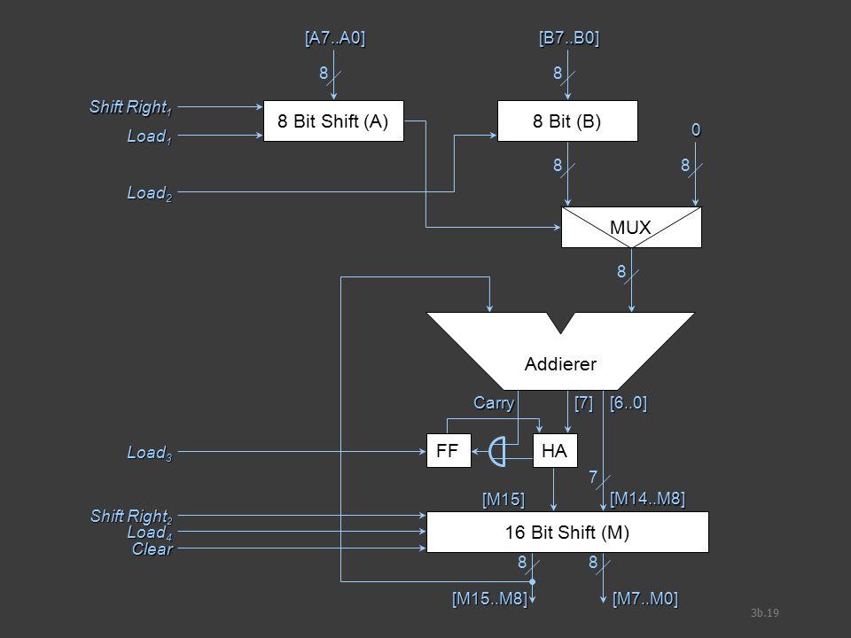 3b.19 8 Bit Shift (A) [A7..A0] 8 8 Bit (B) [B7..B0] 8 Shift Right 1 Load 1 Load 2 MUX 88 0 8 16 Bit Shift (M) 7 [M14..M8] [6..0] [7] Carry FF [M15] HA