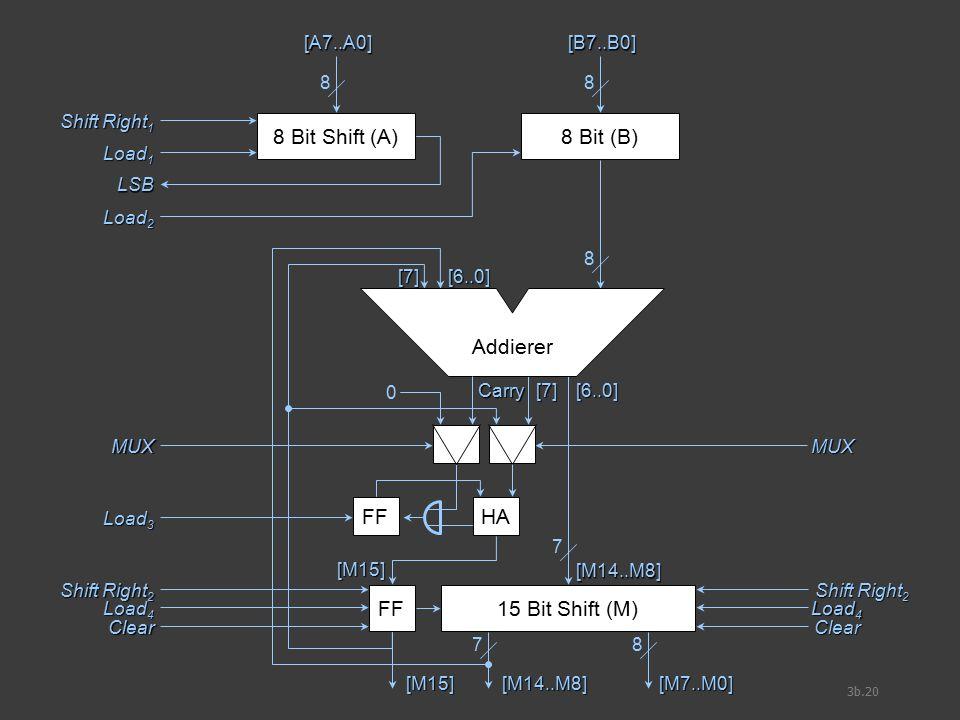 3b.20 8 Bit Shift (A) [A7..A0] 8 8 Bit (B) [B7..B0] 8 Shift Right 1 Load 1 LSB Load 2 8 7 [M14..M8] [6..0] [7] Carry FF [M15] HA 7 [M7..M0] 8 [M14..M8