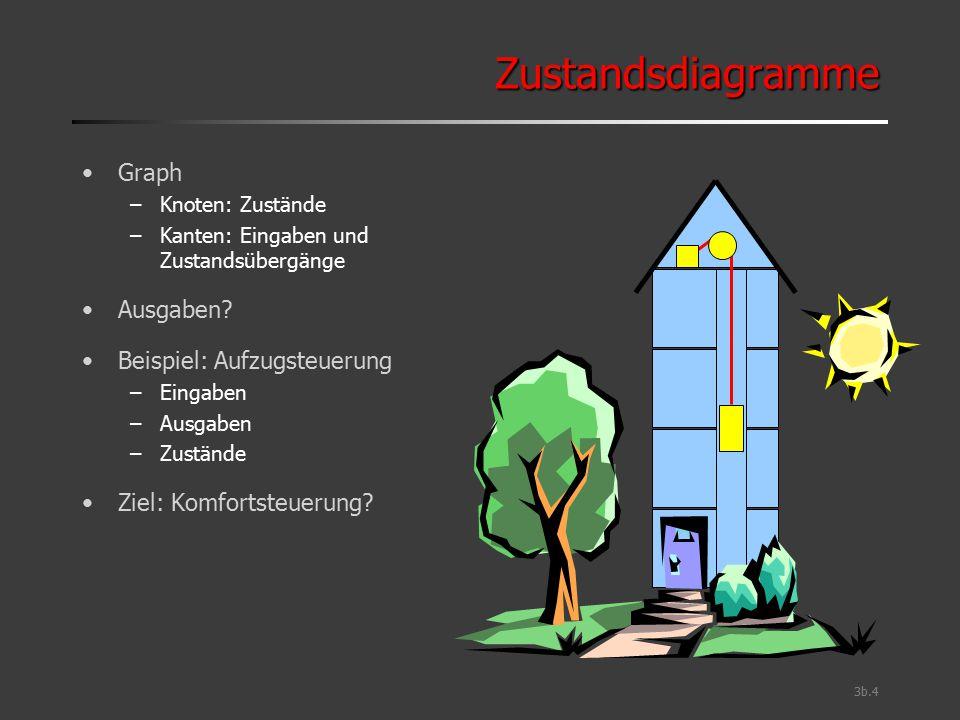 3b.25 TVMUL: Mealy-Zustandsdiagramm