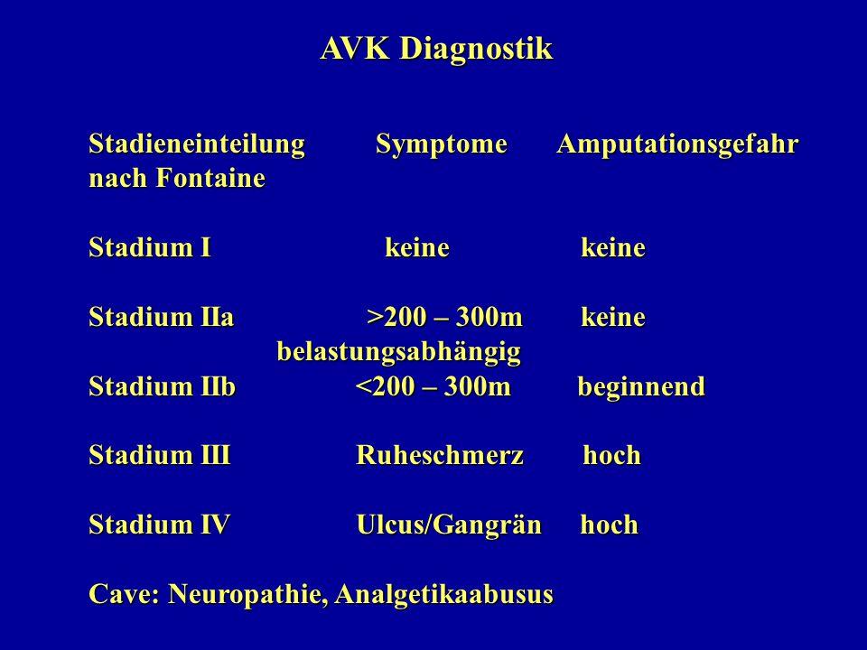 AVK Diagnostik Stadieneinteilung Symptome Amputationsgefahr nach Fontaine Stadium I keine keine Stadium IIa >200 – 300m keine belastungsabhängig belas