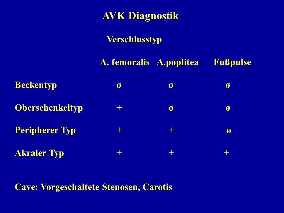 AVK Diagnostik Verschlusstyp Verschlusstyp A. femoralisA.popliteaFußpulse Beckentyp ø ø ø Oberschenkeltyp + ø ø Peripherer Typ + + ø Akraler Typ + + +