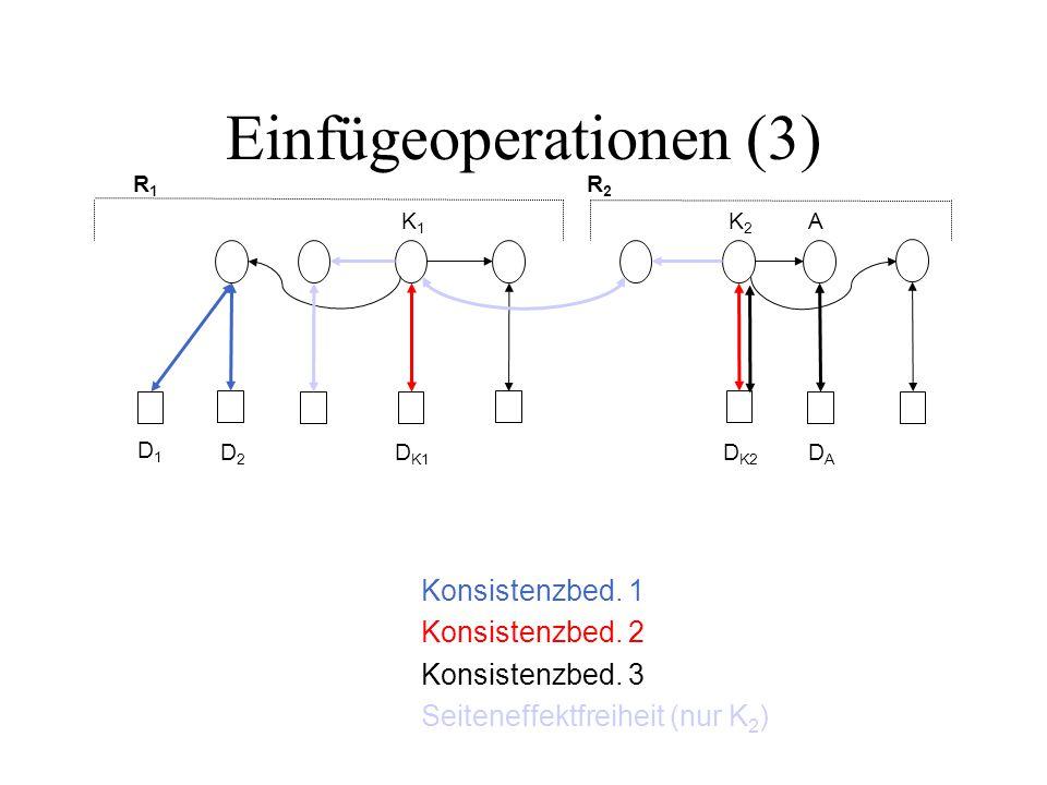 Einfügeoperationen (3) R1R1 R2R2 D1D1 D2D2 D K1 D K2 DADA K2K2 K1K1 A Konsistenzbed.