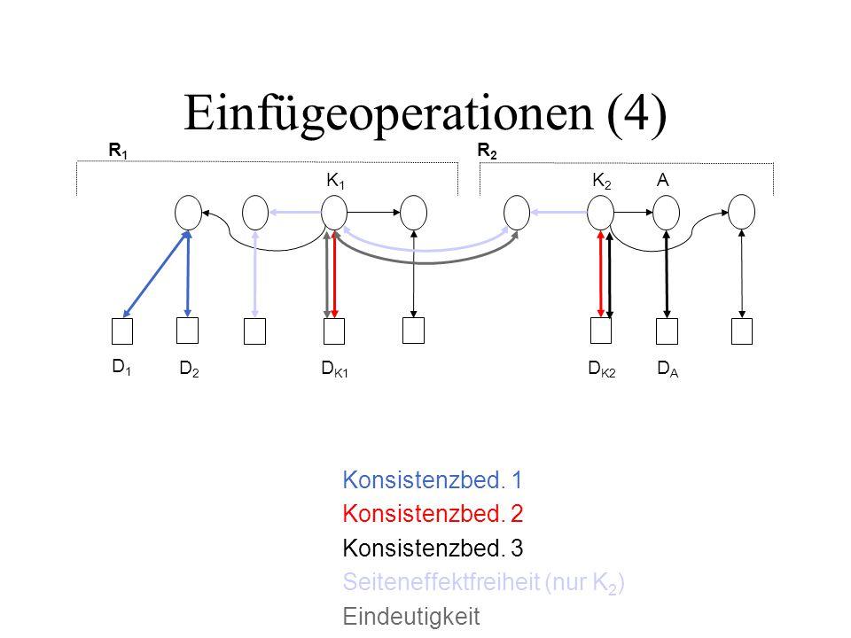 Einfügeoperationen (4) R1R1 R2R2 D1D1 D2D2 D K1 D K2 DADA K2K2 K1K1 A Konsistenzbed.
