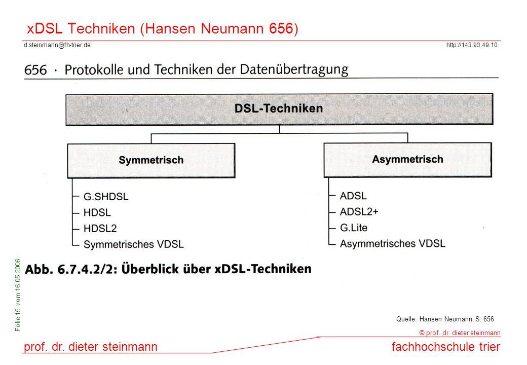 d.steinmann@fh-trier.dehttp://143.93.49.10 prof. dr. dieter steinmannfachhochschule trier © prof. dr. dieter steinmann Folie 15 vom 16.05.2006 xDSL Te