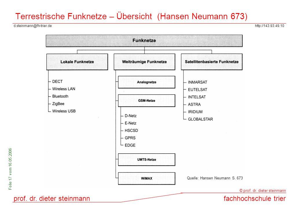 d.steinmann@fh-trier.dehttp://143.93.49.10 prof. dr. dieter steinmannfachhochschule trier © prof. dr. dieter steinmann Folie 17 vom 16.05.2006 Terrest
