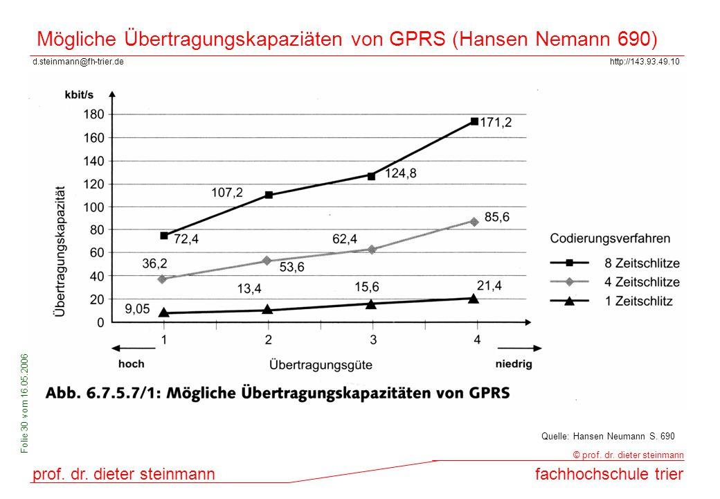 d.steinmann@fh-trier.dehttp://143.93.49.10 prof. dr. dieter steinmannfachhochschule trier © prof. dr. dieter steinmann Folie 30 vom 16.05.2006 Möglich