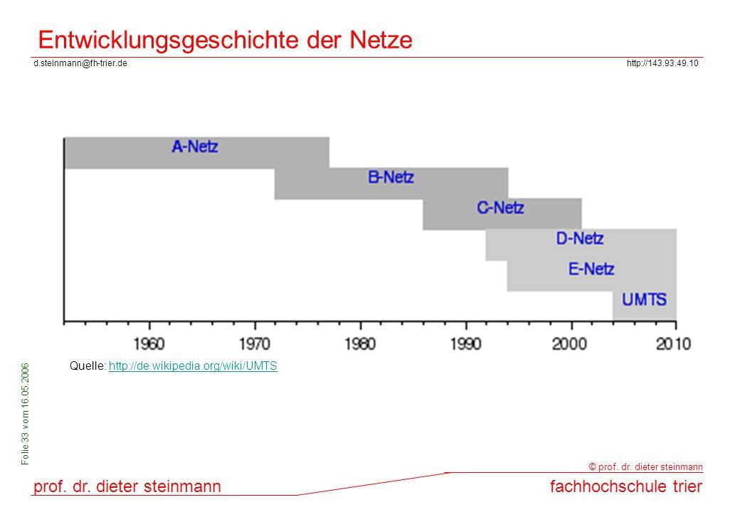 d.steinmann@fh-trier.dehttp://143.93.49.10 prof. dr. dieter steinmannfachhochschule trier © prof. dr. dieter steinmann Folie 33 vom 16.05.2006 Entwick