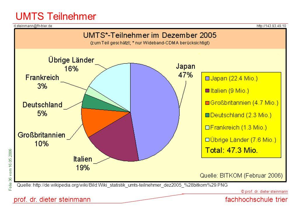 d.steinmann@fh-trier.dehttp://143.93.49.10 prof. dr. dieter steinmannfachhochschule trier © prof. dr. dieter steinmann Folie 36 vom 16.05.2006 UMTS Te