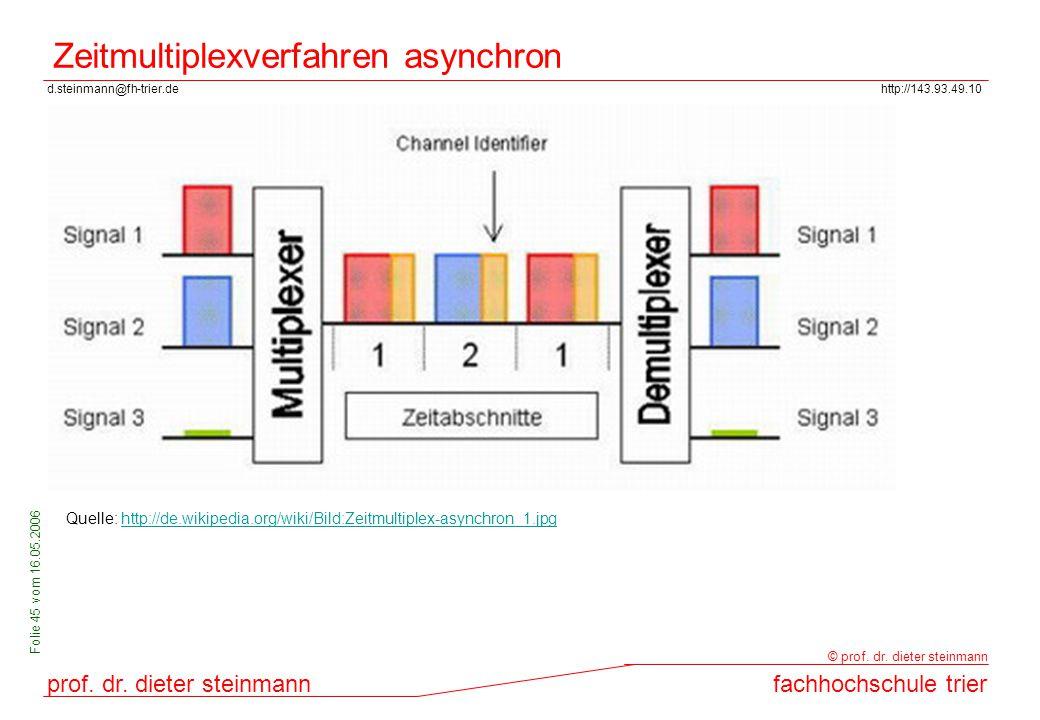 d.steinmann@fh-trier.dehttp://143.93.49.10 prof. dr. dieter steinmannfachhochschule trier © prof. dr. dieter steinmann Folie 45 vom 16.05.2006 Zeitmul