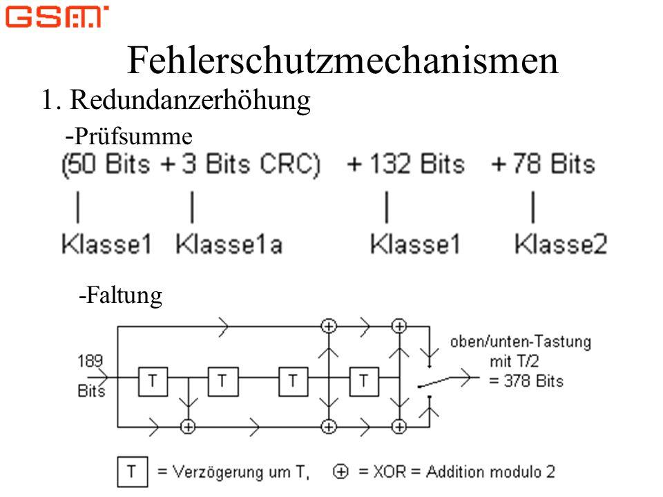 Fehlerschutzmechanismen 1. Redundanzerhöhung - Prüfsumme -Faltung
