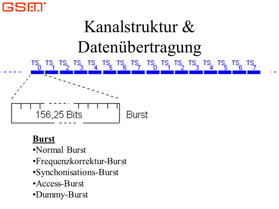 Kanalstruktur & Datenübertragung Burst Normal Burst Frequenzkorrektur-Burst Synchonisations-Burst Access-Burst Dummy-Burst