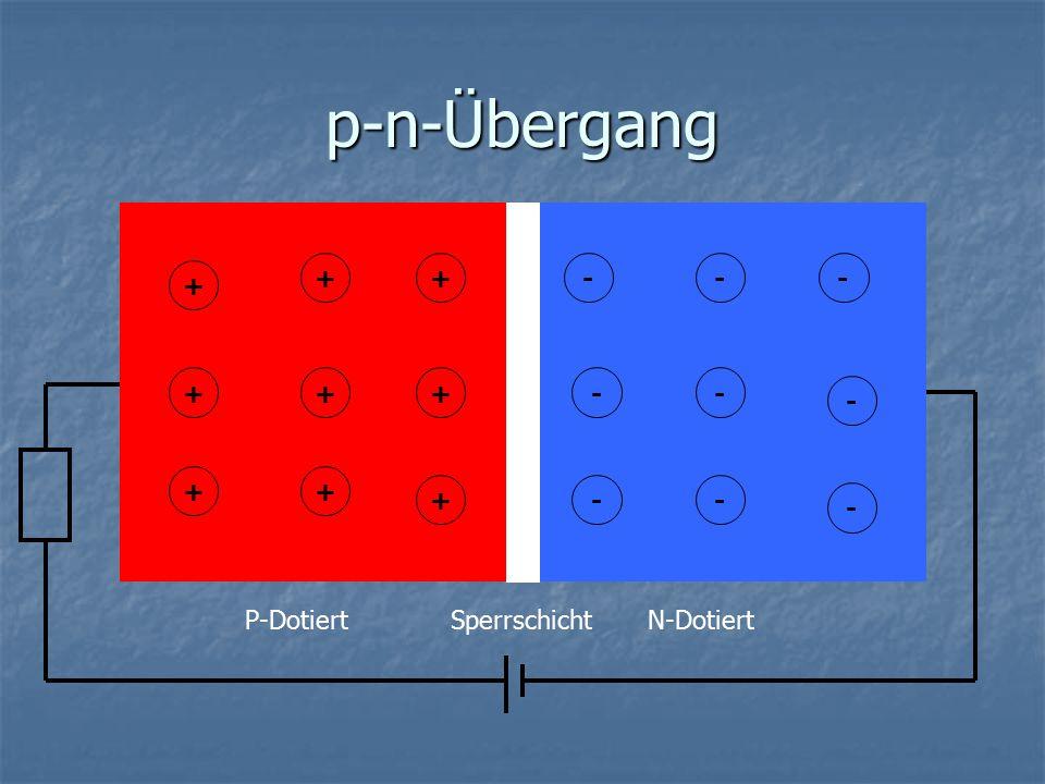 p-n-Übergang + + ++ + + + + + -- -- - - -- - P-DotiertN-DotiertSperrschicht