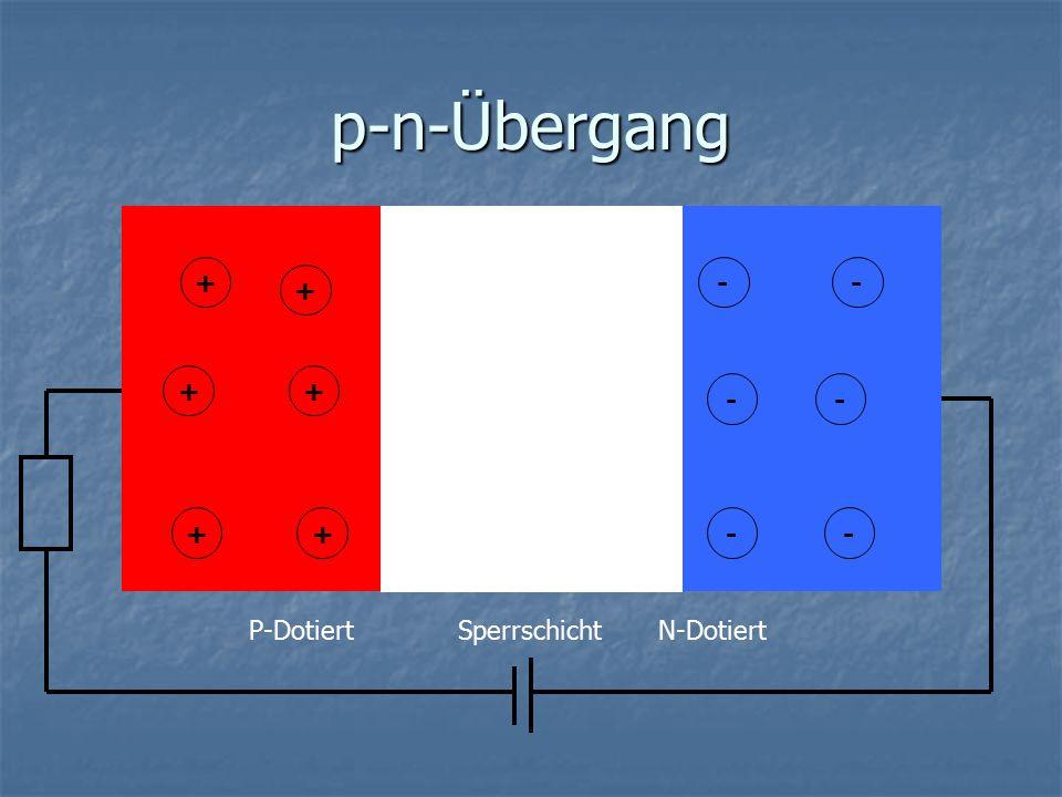 p-n-Übergang + - P-DotiertN-DotiertSperrschicht + +++ + + + + --- -- ---