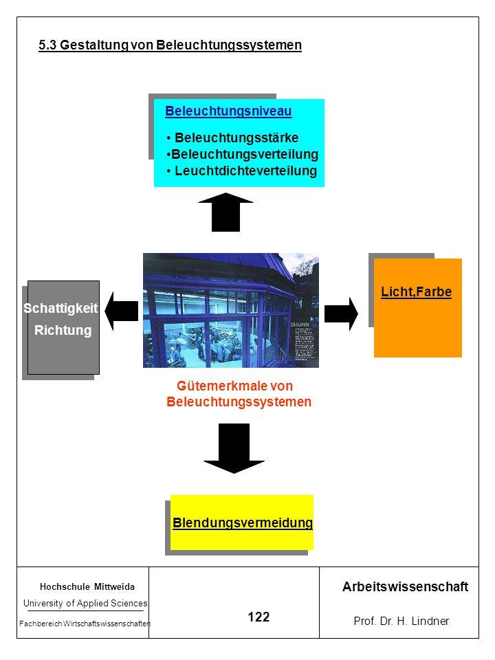 Hochschule Mittweida University of Applied Sciences Fachbereich Wirtschaftswissenschaften Arbeitswissenschaft Prof. Dr. H. Lindner 121 5. Reflexionsgr