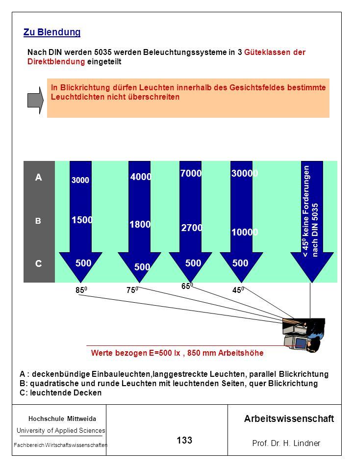 Hochschule Mittweida University of Applied Sciences Fachbereich Wirtschaftswissenschaften Arbeitswissenschaft Prof. Dr. H. Lindner 132 Halogen-Metalld